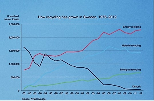 Figure 1 Sweden Recycling rates