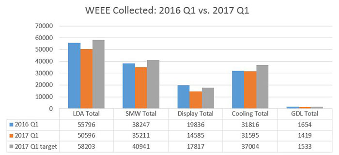 2017 Q1 WEEE collected