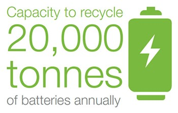 capacity to recycle 20,000 tonnes of batteries