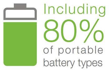 including 80% of portable battery types